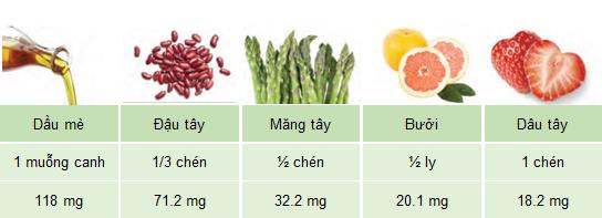 Thông tin thực phẩm chức năng: Sterol và stanol thực vật